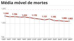 Brasil tem 1.366 mortes por Covid-19 em 24 horas e total de óbitos passa de 553 mil