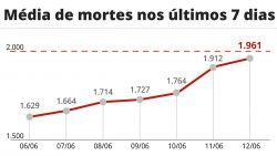 Brasil registra mais de 485 mil mortes por Covid-19, com 2.008 em 24h